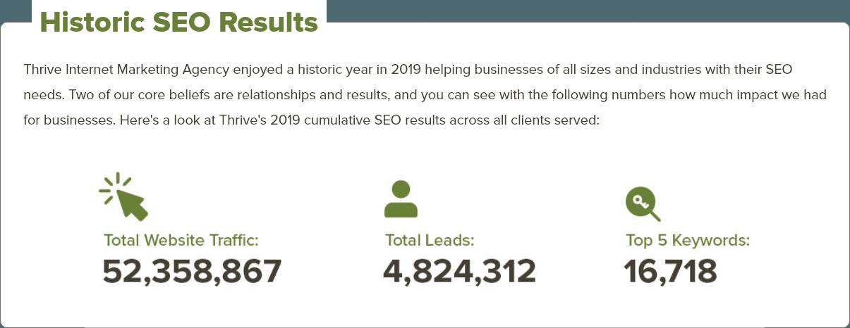 Histiric SEO Results