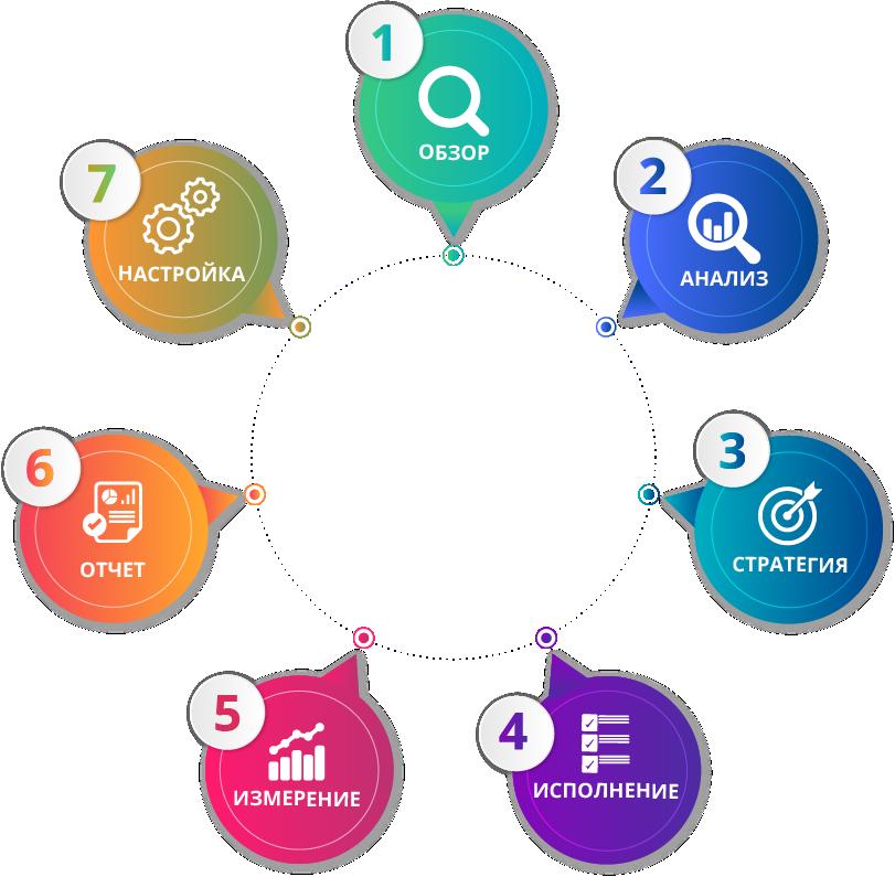 Thrive's Agile SEO Methodology